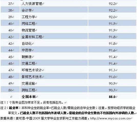2010年度主要本科专业就业率排行榜TOP50--人