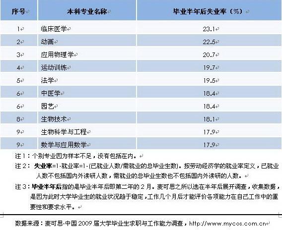 2010年度主要本科专业失业率排行榜TOP10--人