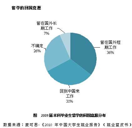 本科毕业生留学比例上升 三成愿意回国工作--人