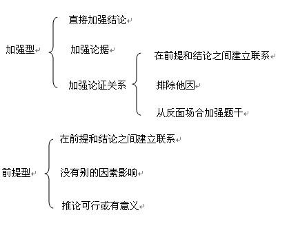 行测知识结构图