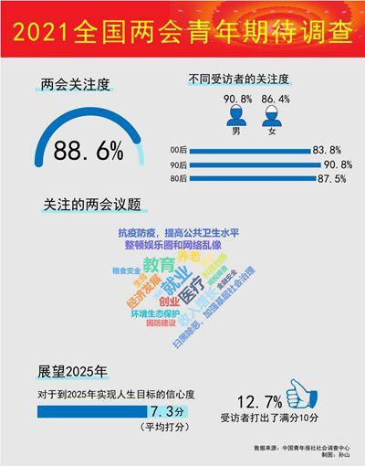 """中国青年报社""""2021全国两会青年期待""""调查显示就业和教育最受期待"""