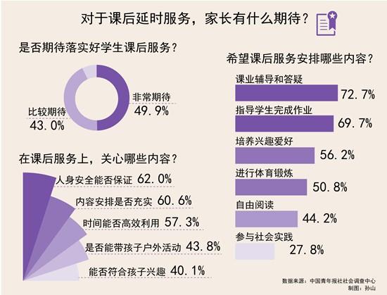 92.9%受访家长期待落实好义务教育阶段学生课后延时服务