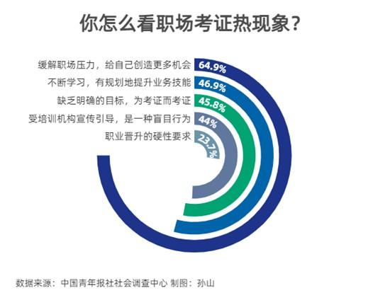 升学教育:64.9%受访者坦言考证是为了缓解职场压力