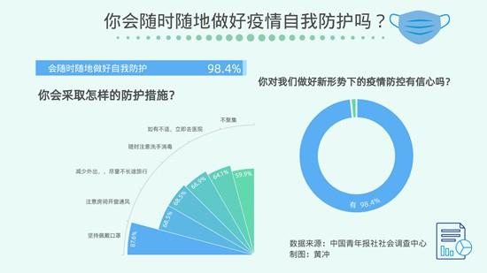 升学教育:98.4%受访者会随时做好新形势下疫情防护
