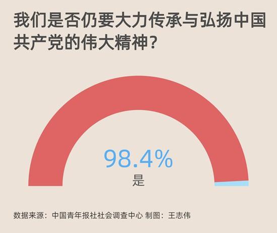升学教育:当国家有需要92.4%受访青年会挺身而出扛起重担
